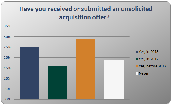 Unsolicited Acquisition Poll Results