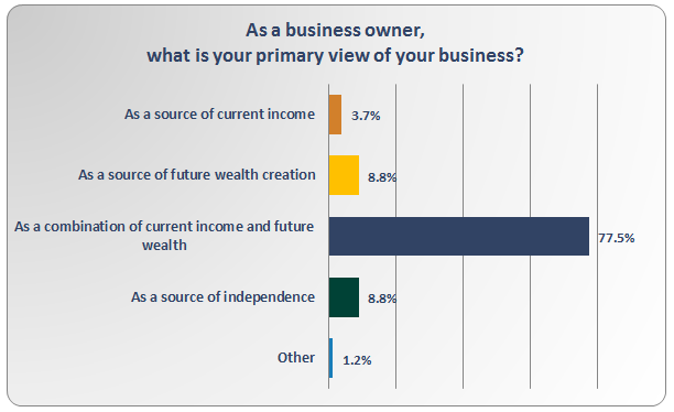 Business Owners Poll Results